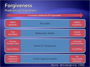 Psychology of forgiveness in a close relationship (Photo Credit: Wikipedia)